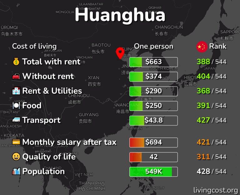 Cost of living in Huanghua infographic