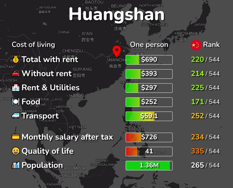 Cost of living in Huangshan infographic
