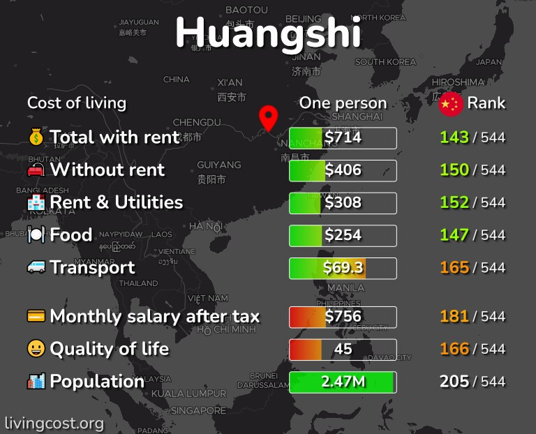 Cost of living in Huangshi infographic