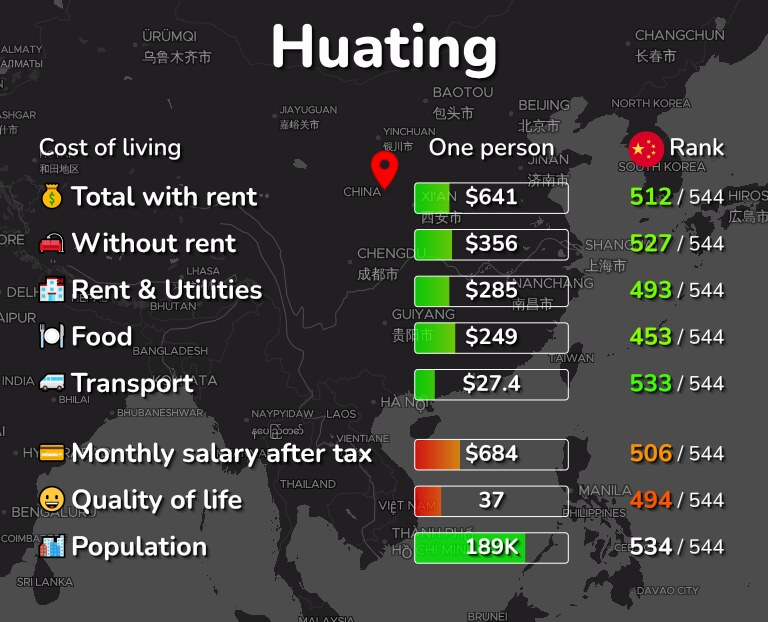Cost of living in Huating infographic