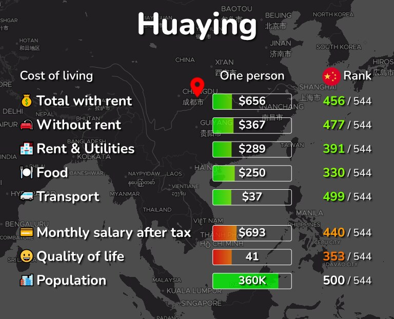 Cost of living in Huaying infographic