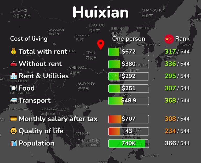 Cost of living in Huixian infographic