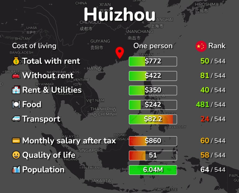 Cost of living in Huizhou infographic