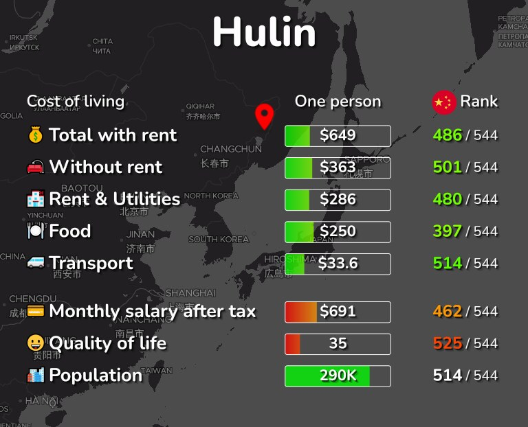 Cost of living in Hulin infographic