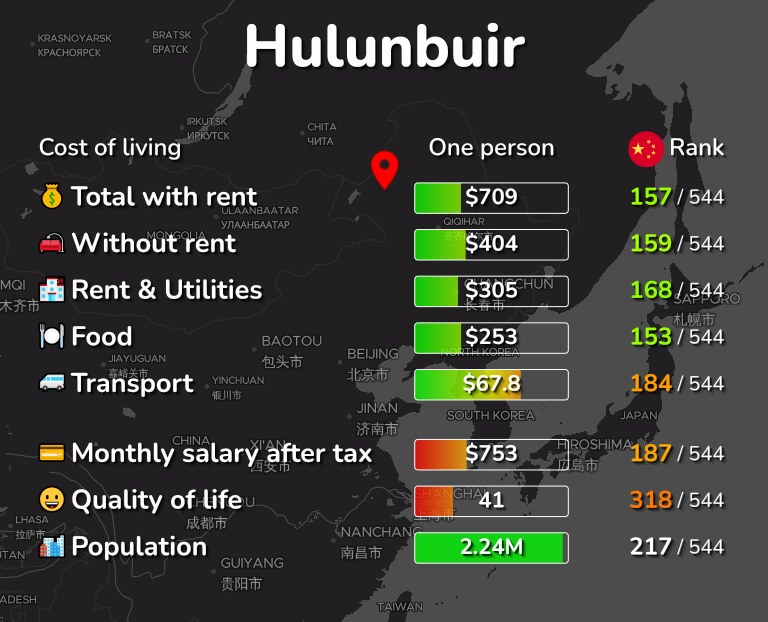 Cost of living in Hulunbuir infographic