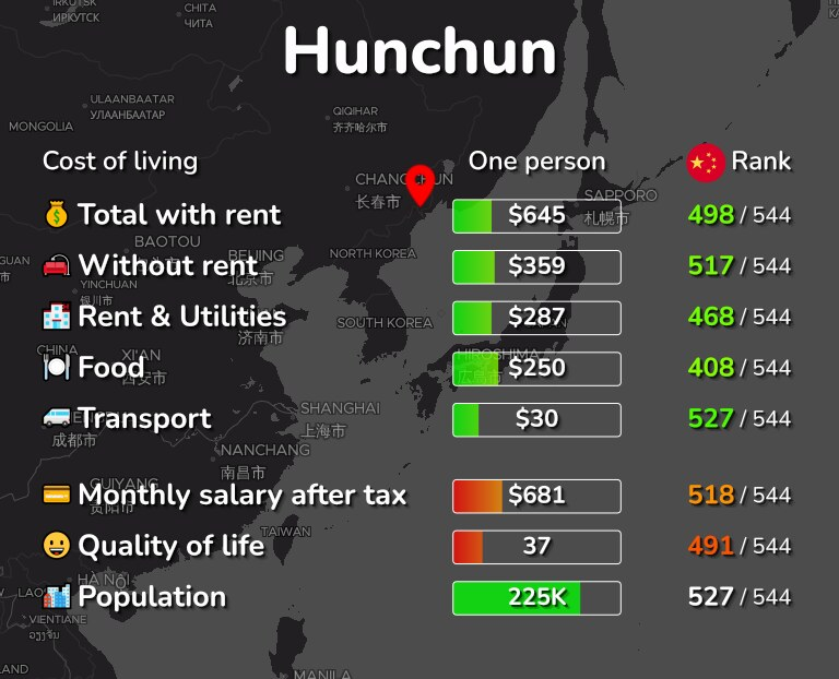 Cost of living in Hunchun infographic