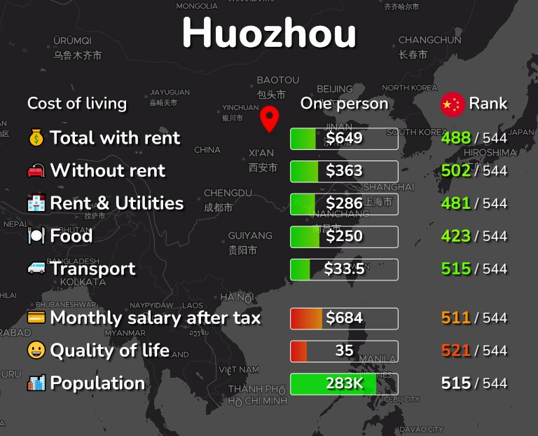 Cost of living in Huozhou infographic
