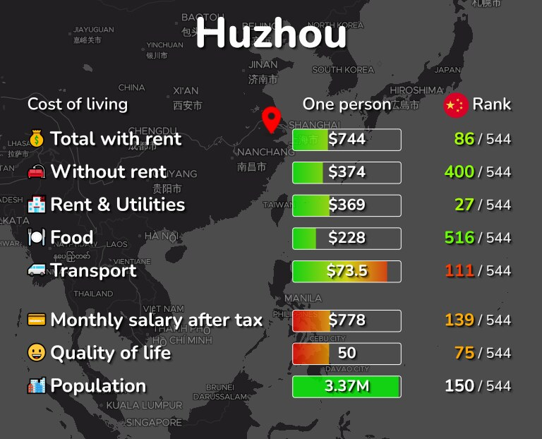 Cost of living in Huzhou infographic