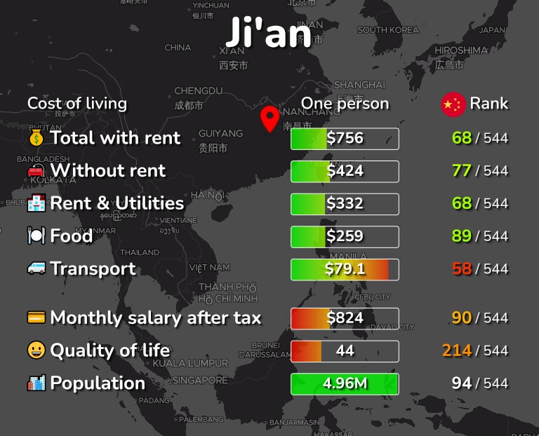 Cost of living in Ji'an infographic