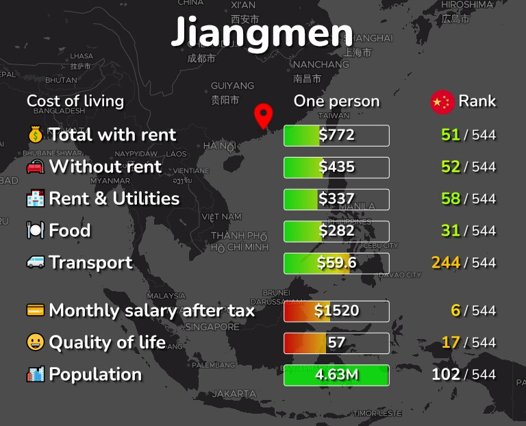 Cost of living in Jiangmen infographic