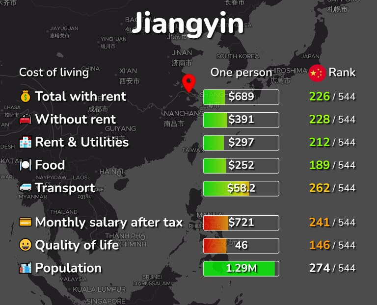 Cost of living in Jiangyin infographic