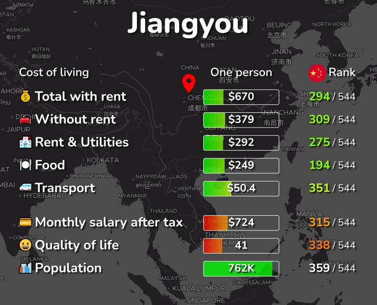 Cost of living in Jiangyou infographic