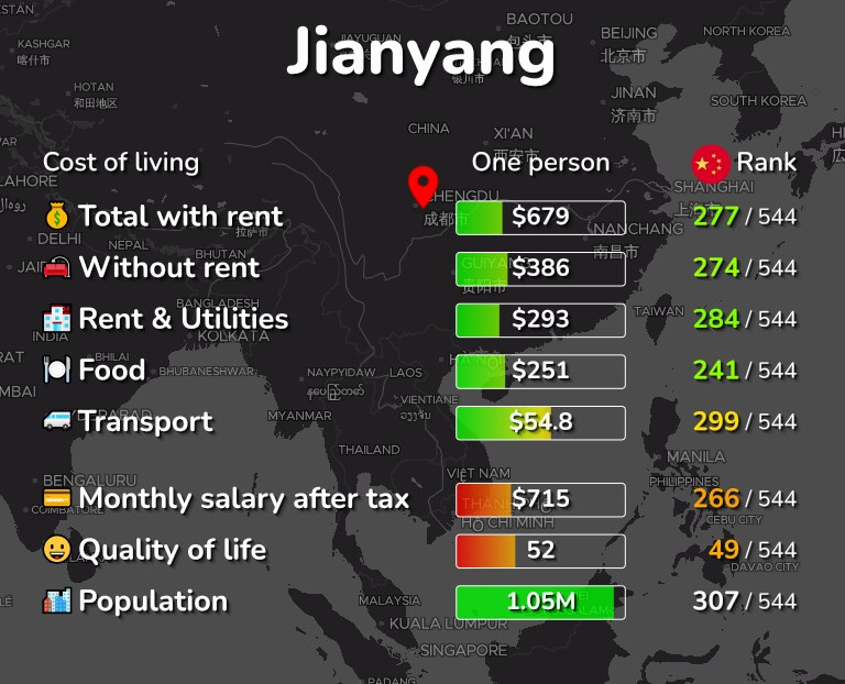 Cost of living in Jianyang infographic