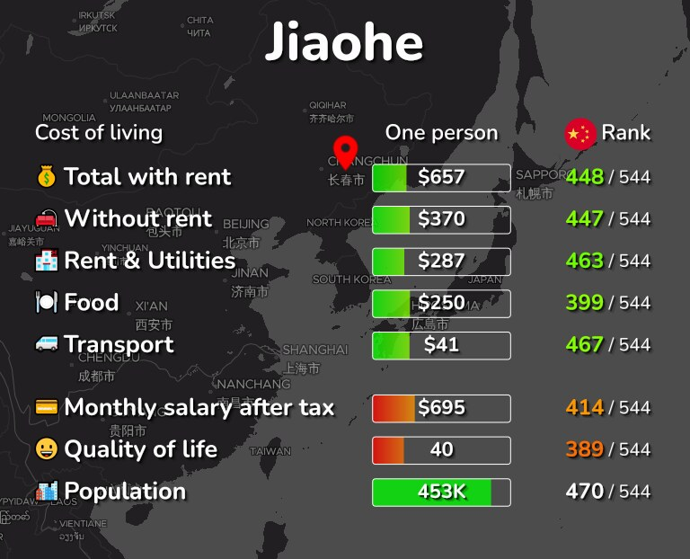 Cost of living in Jiaohe infographic