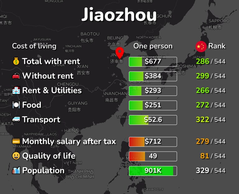 Cost of living in Jiaozhou infographic