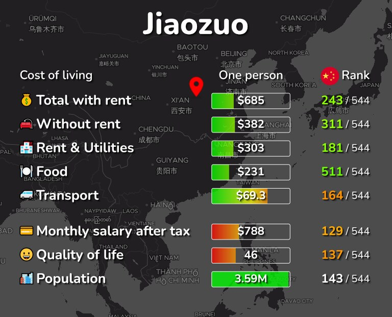 Cost of living in Jiaozuo infographic