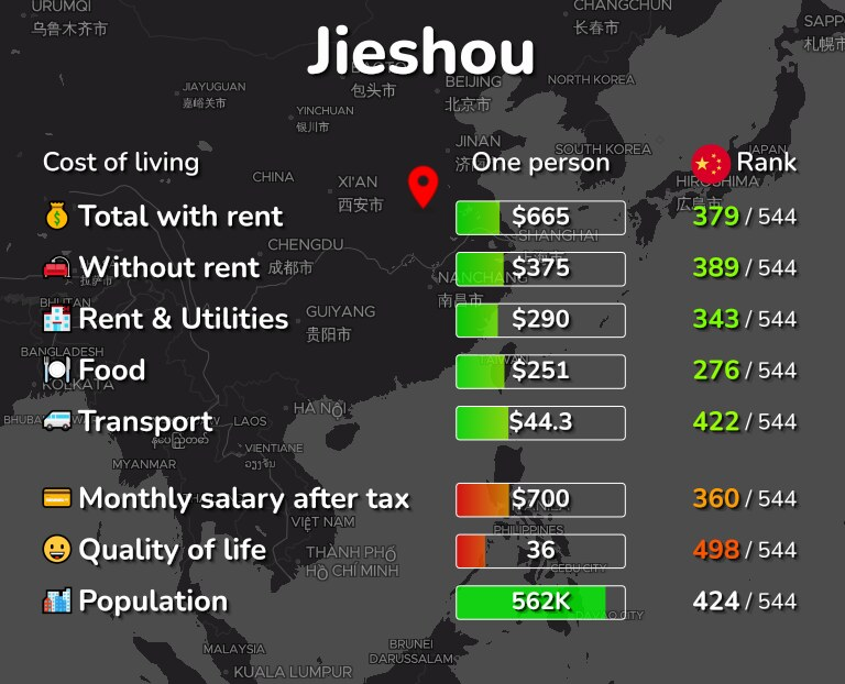 Cost of living in Jieshou infographic