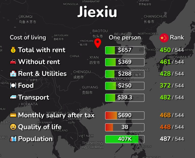 Cost of living in Jiexiu infographic