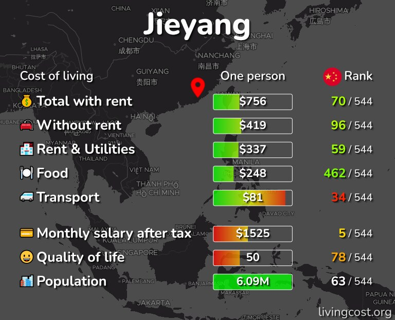 Cost of living in Jieyang infographic