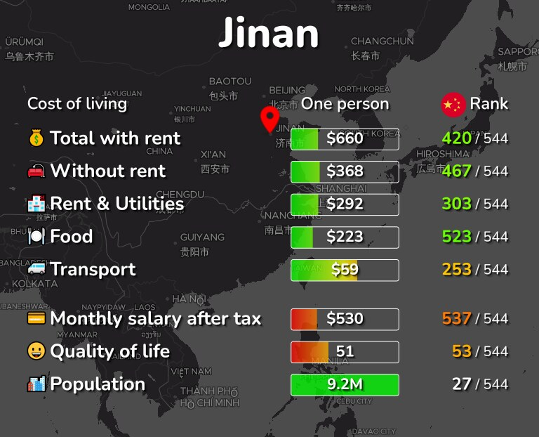 Cost of living in Jinan infographic