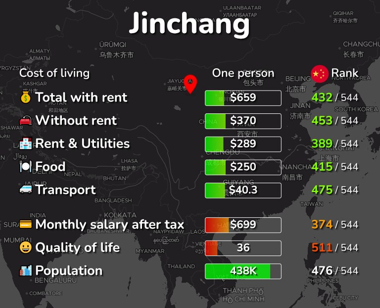 Cost of living in Jinchang infographic