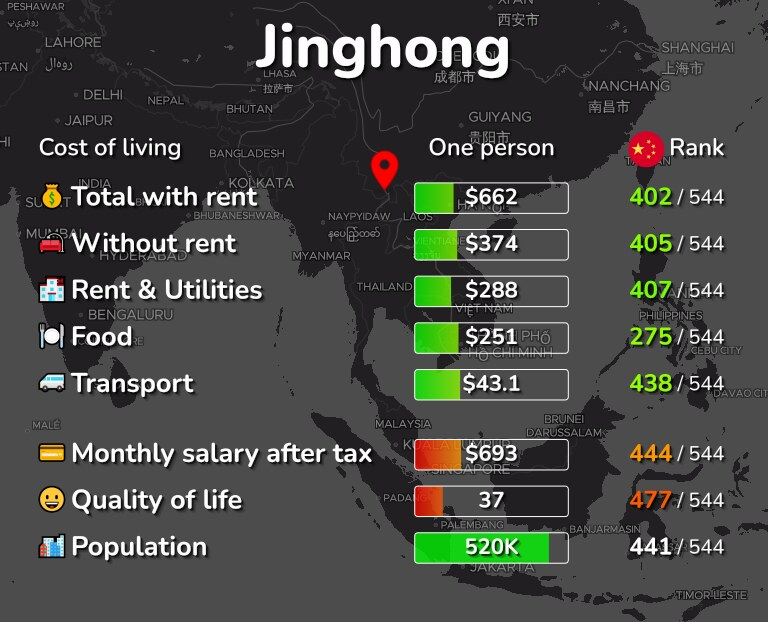 Cost of living in Jinghong infographic