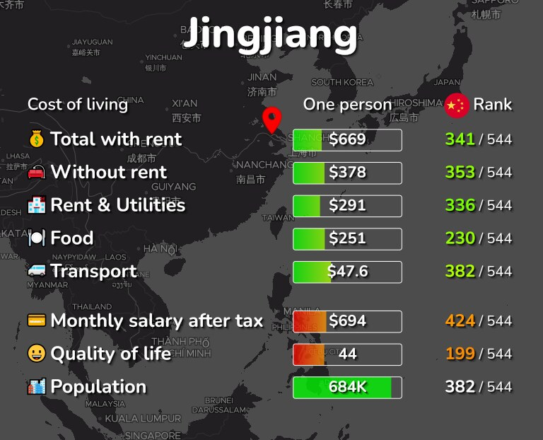 Cost of living in Jingjiang infographic