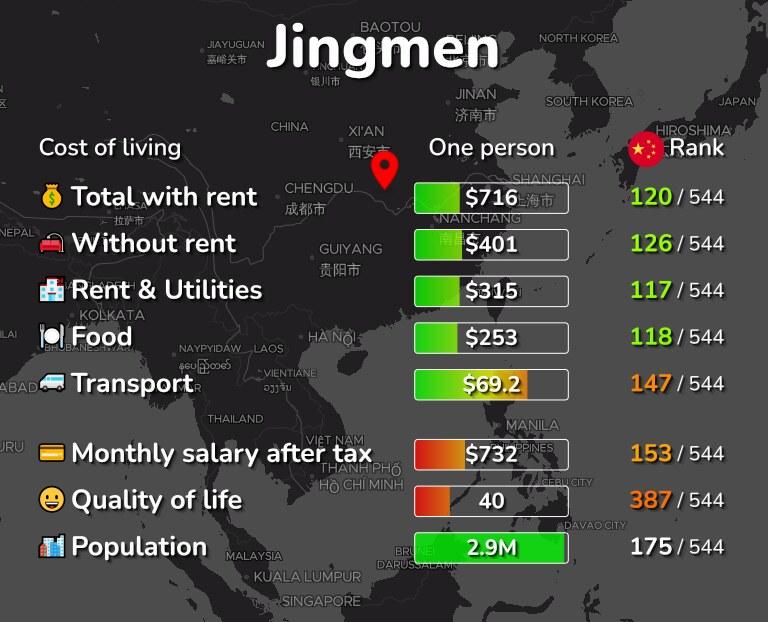 Cost of living in Jingmen infographic
