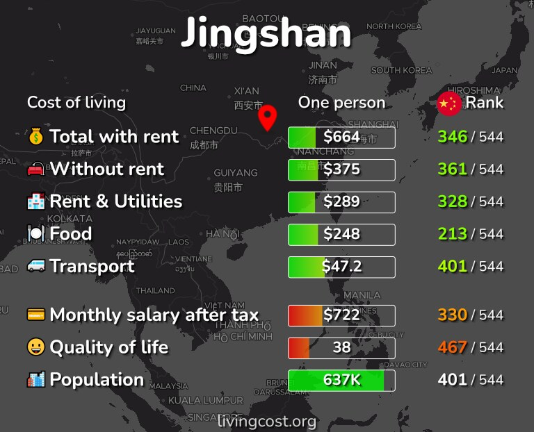 Cost of living in Jingshan infographic