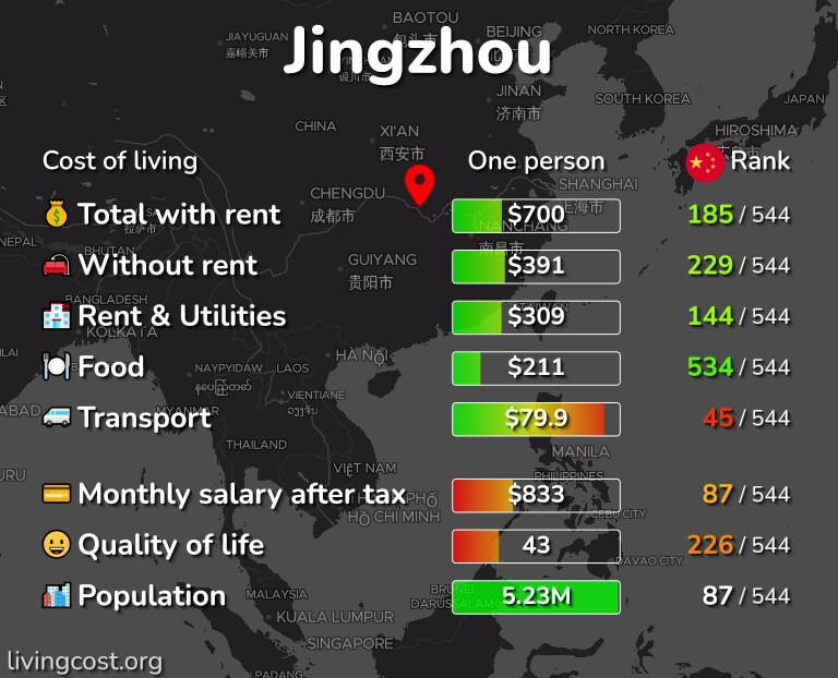 Cost of living in Jingzhou infographic