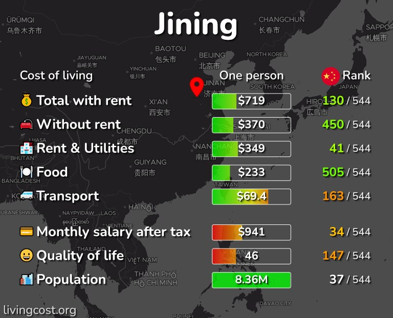 Cost of living in Jining infographic