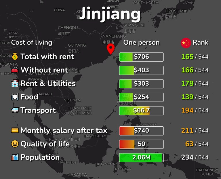 Cost of living in Jinjiang infographic