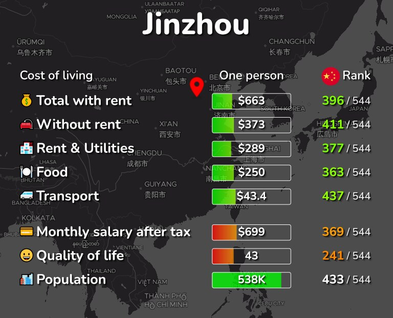 Cost of living in Jinzhou infographic