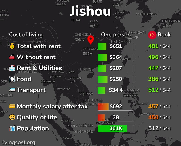 Cost of living in Jishou infographic