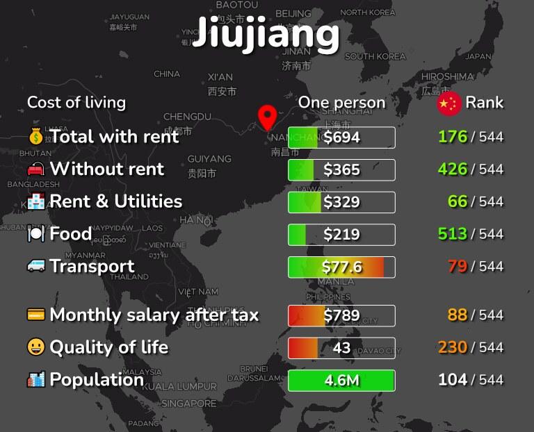 Cost of living in Jiujiang infographic