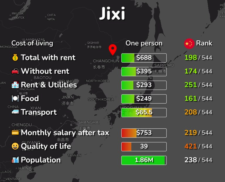 Cost of living in Jixi infographic