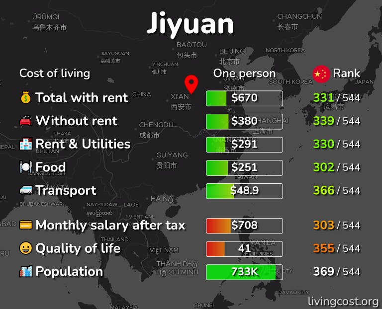 Cost of living in Jiyuan infographic