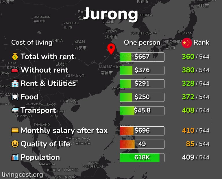 Cost of living in Jurong infographic