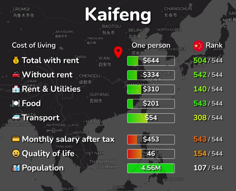 Cost of living in Kaifeng infographic