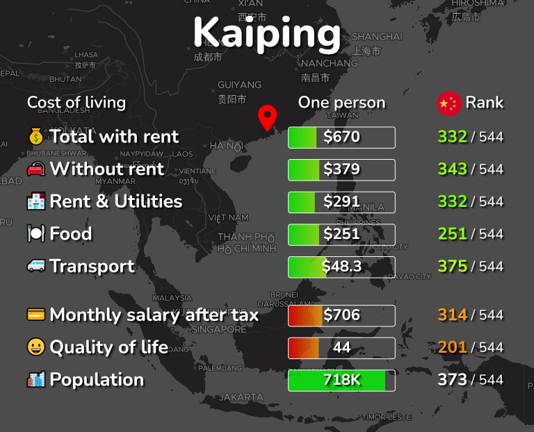 Cost of living in Kaiping infographic