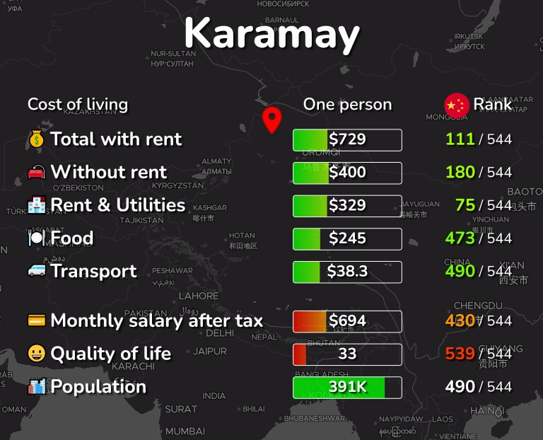 Cost of living in Karamay infographic