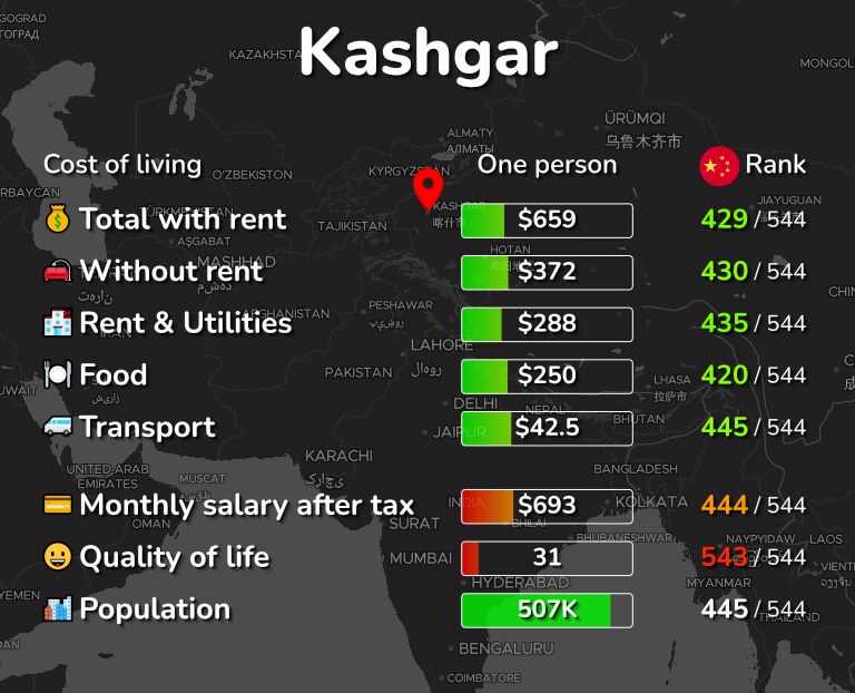 Cost of living in Kashgar infographic
