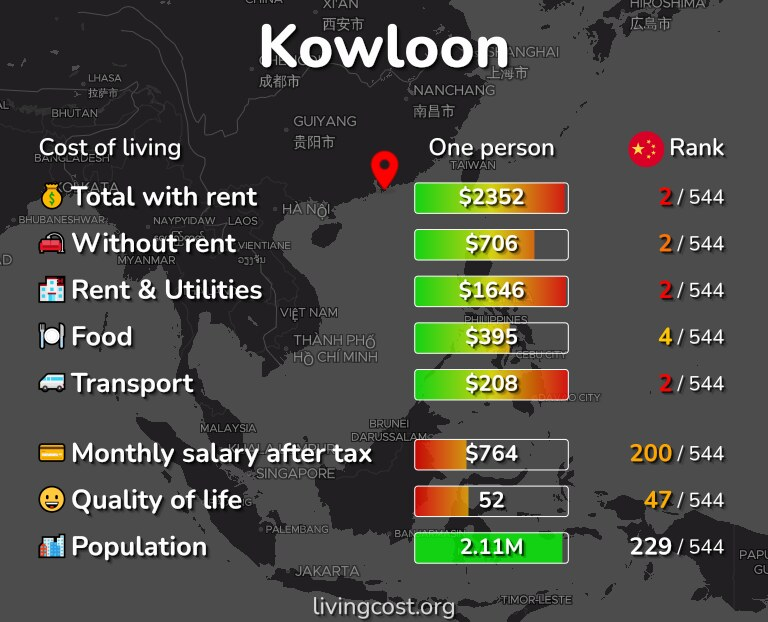 Cost of living in Kowloon infographic