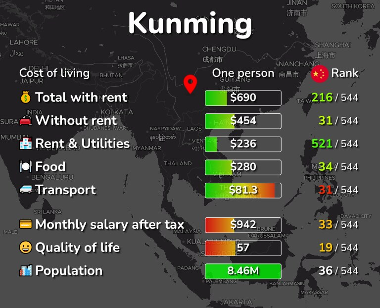 Cost of living in Kunming infographic
