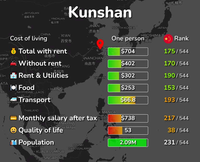 Cost of living in Kunshan infographic