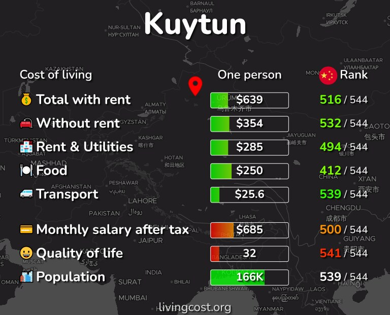 Cost of living in Kuytun infographic