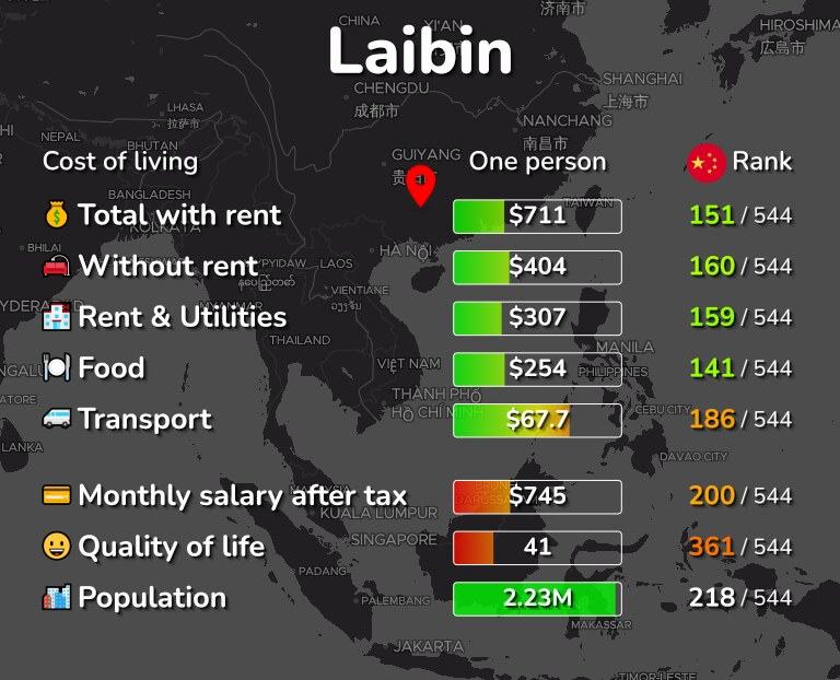 Cost of living in Laibin infographic