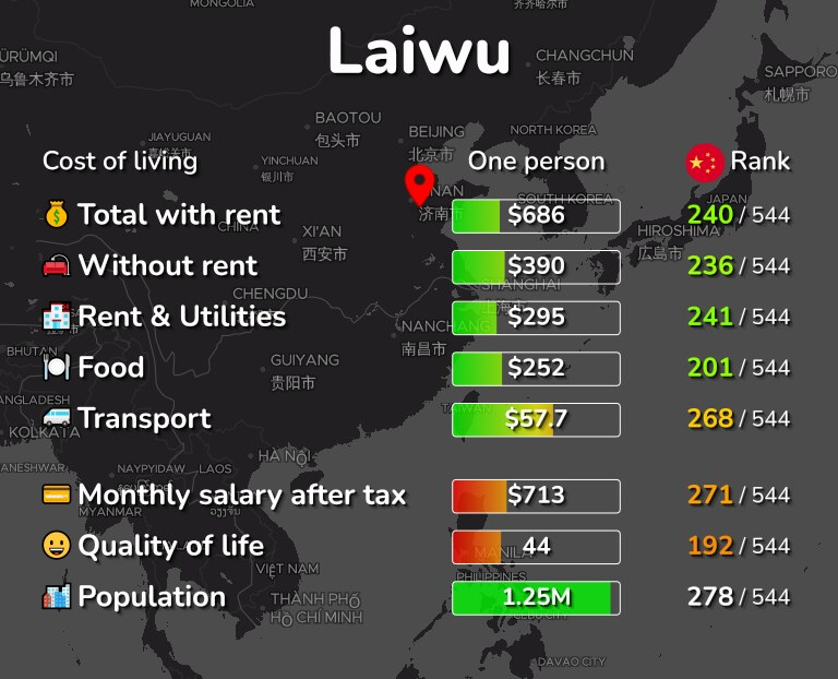 Cost of living in Laiwu infographic