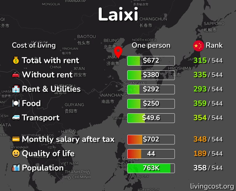 Cost of living in Laixi infographic