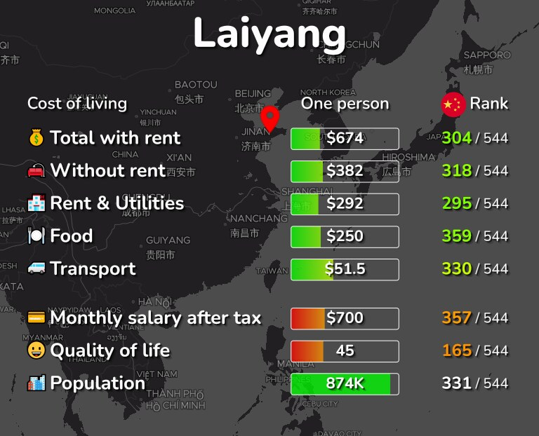 Cost of living in Laiyang infographic